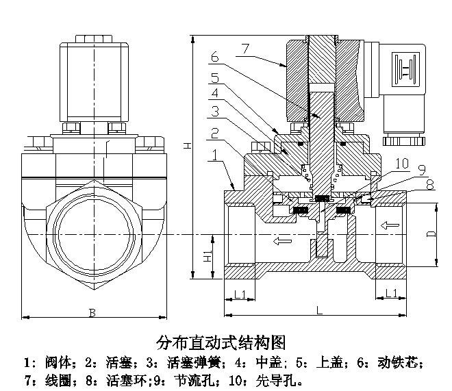 分步直动式电磁阀工作原理